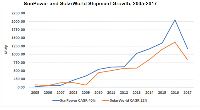 Sunpower and solarworld shipment growth through 2017