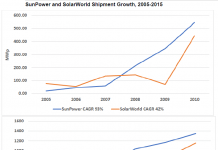 Sunpower /SolarWorld shipment growth 2005-15