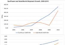 Sunpower /SolarWorld shipment growth 2005-15