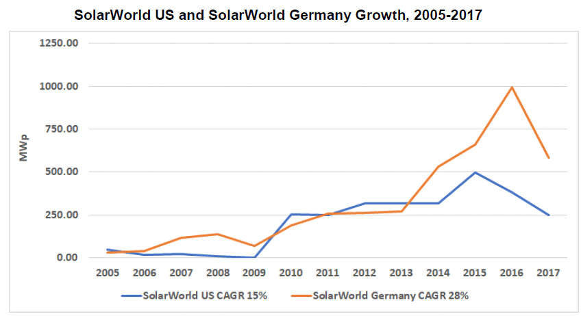 SolarWorld US and SolarWorld Germany growth
