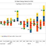 10 Clean Energy Stocks