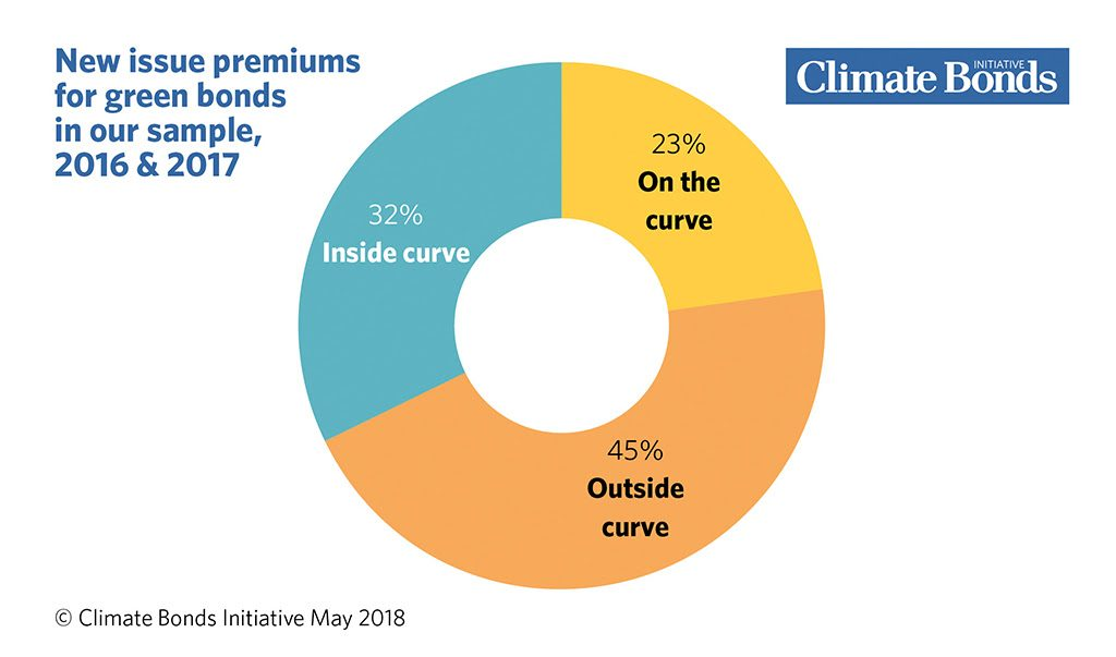 Green bonds premium or discount