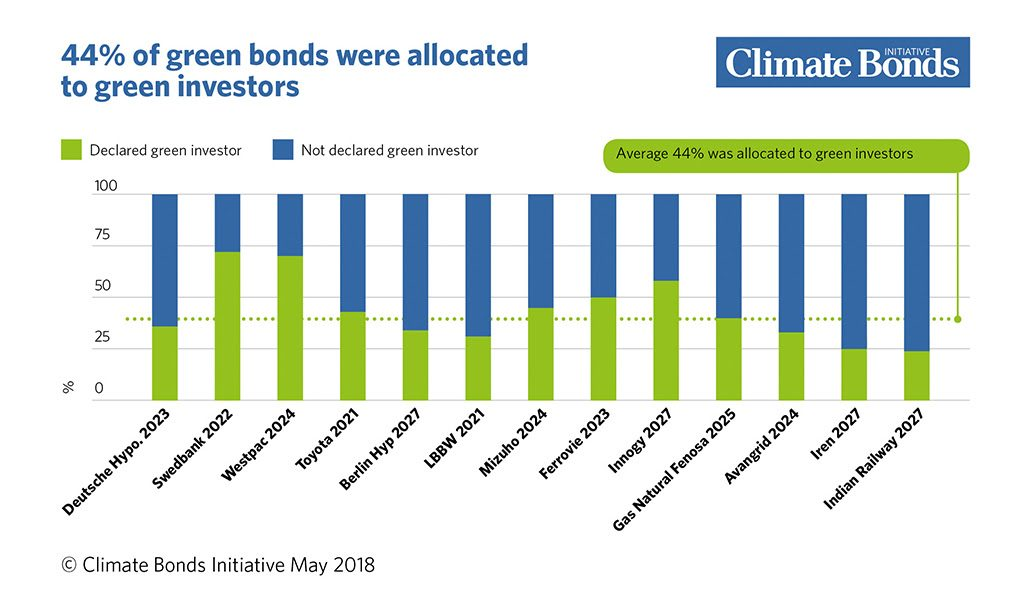 green bonds allocated to green buyers