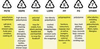 Plastics recycling numbers