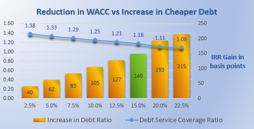Increasing debt to reduce WACC