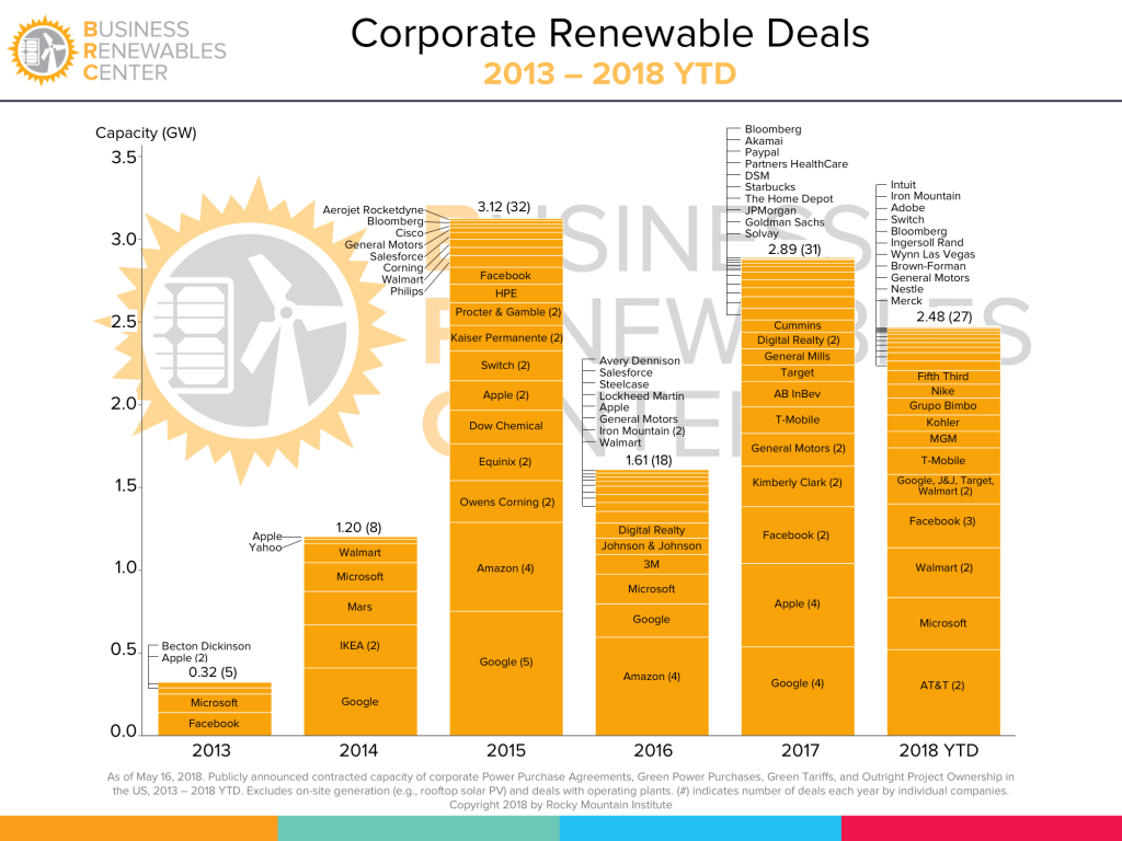 renewable deals