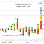 Ten Clean Energy Stocks for 2018 h1 total return
