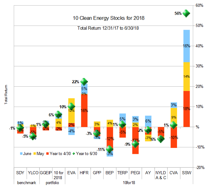 Ten Clean Energy Stocks for 2018 h1 total return