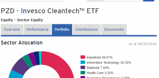 Invesco Cleantech ETF