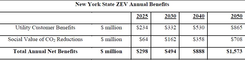 ZEV benefits