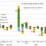 Ten Clean Energy Stocks through 10/31/18