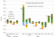 Ten Clean Energy Stocks through 10/31/18