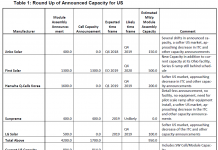 Round-up of announced solar manufacturing capacity for the US