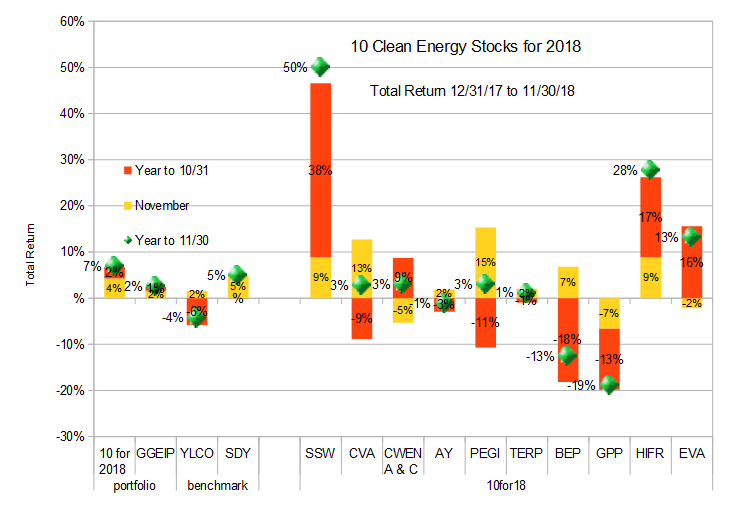 10 Clean Energy Stocks for 2018, through Nov 30