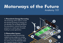 smart roadway infographic