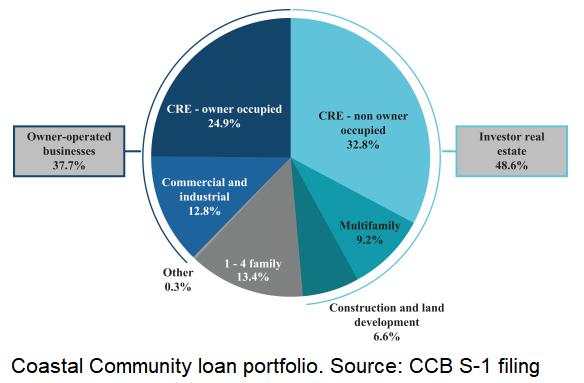 Coastal Community Bank loan portfolio