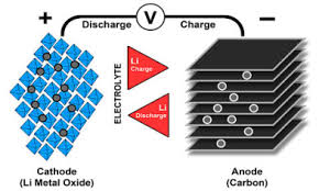 Lithium Battery Design