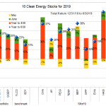 10 clean energy stocks for 19 H1 chart