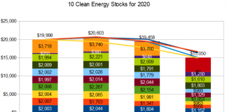 10 clean energy stocks for 2020- total return through March.