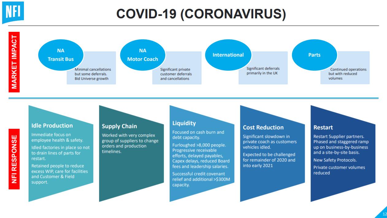NFI Covid impact