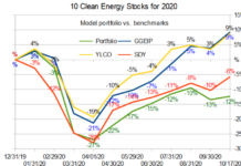 10 clean energy stocks vs benchmarks