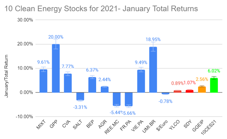 10 Clean Energy Stocks for 2021 January