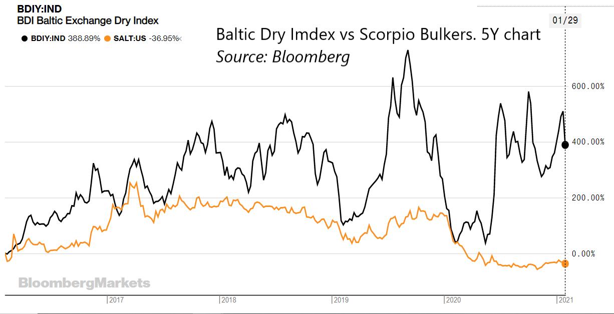 5 year BDI/SALT chart