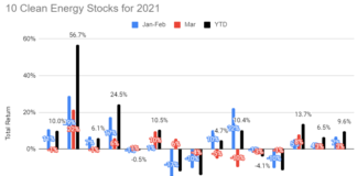 10 Clean Energy Stocks Mar 21