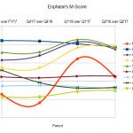 Enphase M-Score