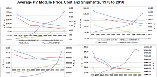 PV pricing trends