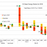 10 Clean Energy Stocks for 2018, through Nov 30