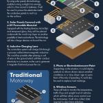 smart roadway infographic