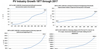 PV industry growth 1977-2017