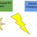 car insurers and community solar