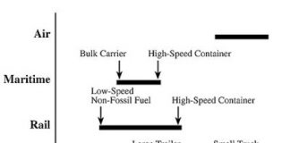 Transportation GHG chart
