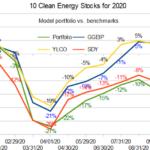 10 clean energy stocks vs benchmarks