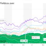 Yieldcos stock chart 2H 2020