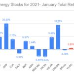 10 Clean Energy Stocks for 2021 January