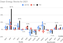 10 Clean Energy Stocks Mar 21